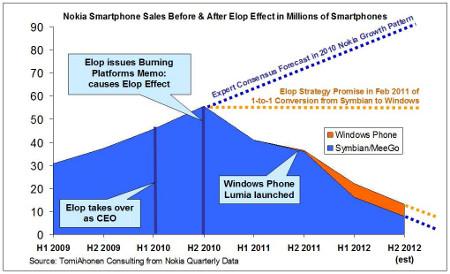 Effetto Elop sulle vendite