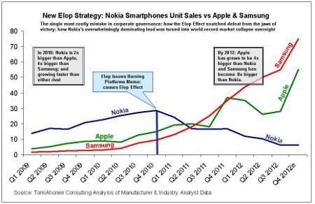 Crescita dei concorrenti diretti di Nokia